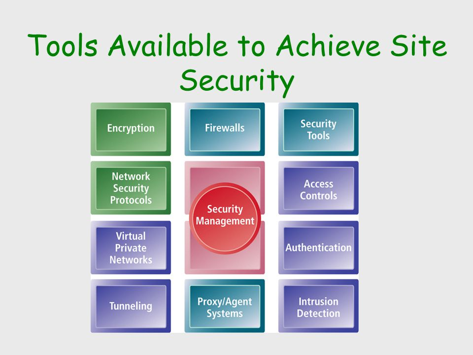 Tools Available to Achieve Site Security