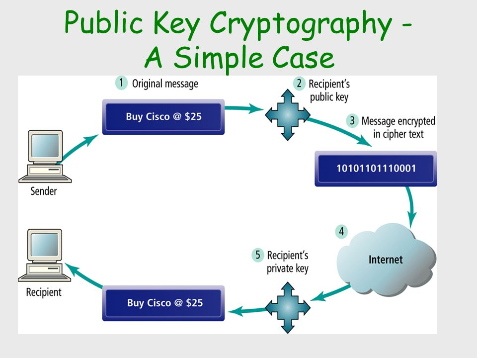 Public Key Cryptography - A Simple Case
