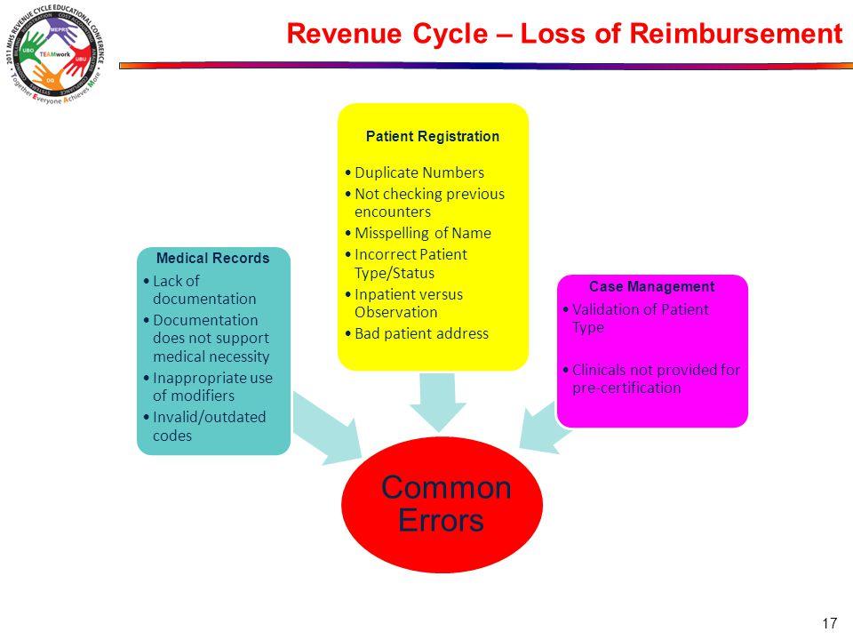Revenue Cycle – Loss of Reimbursement