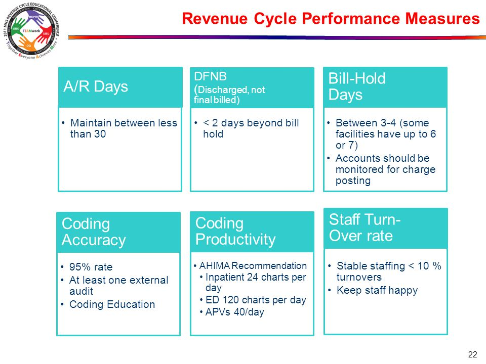 Revenue Cycle Performance Measures