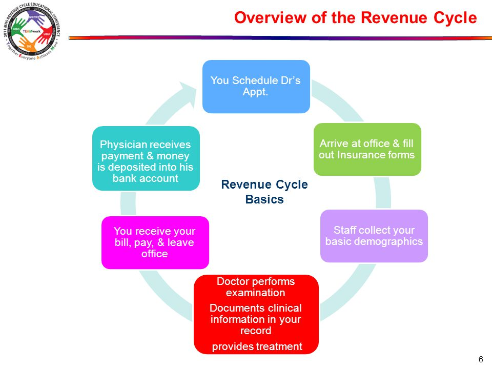 Overview of the Revenue Cycle