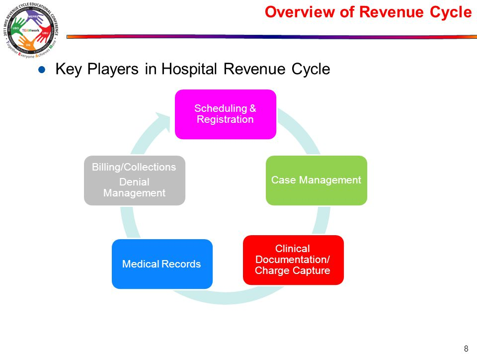 Overview of Revenue Cycle