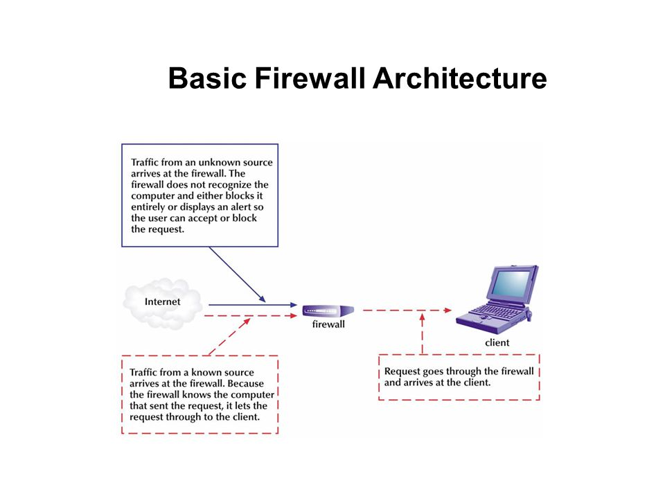 Basic Firewall Architecture
