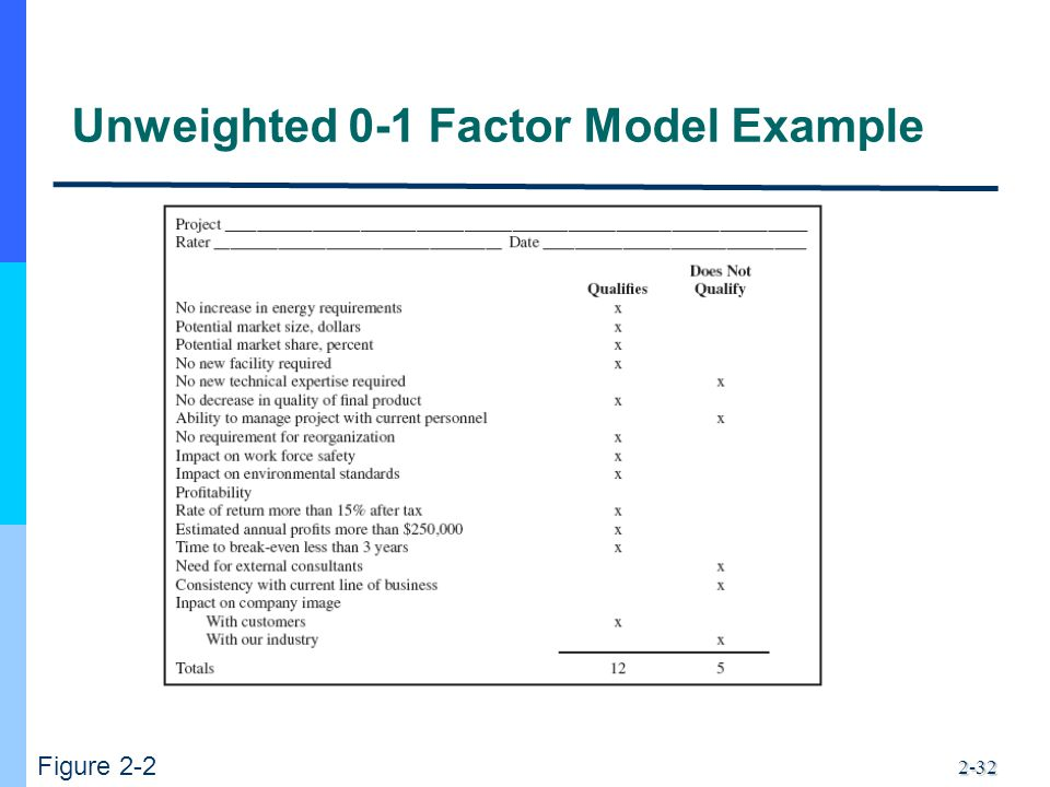 Unweighted 0-1 Factor Model Example