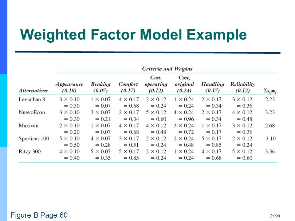 Weighted Factor Model Example