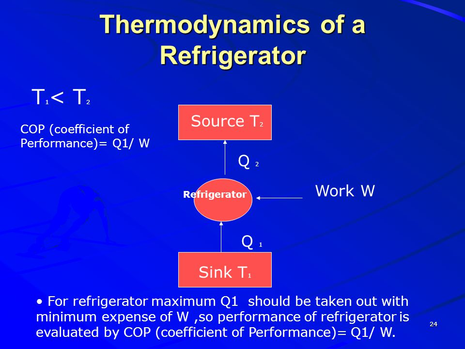 Thermodynamics of a Refrigerator