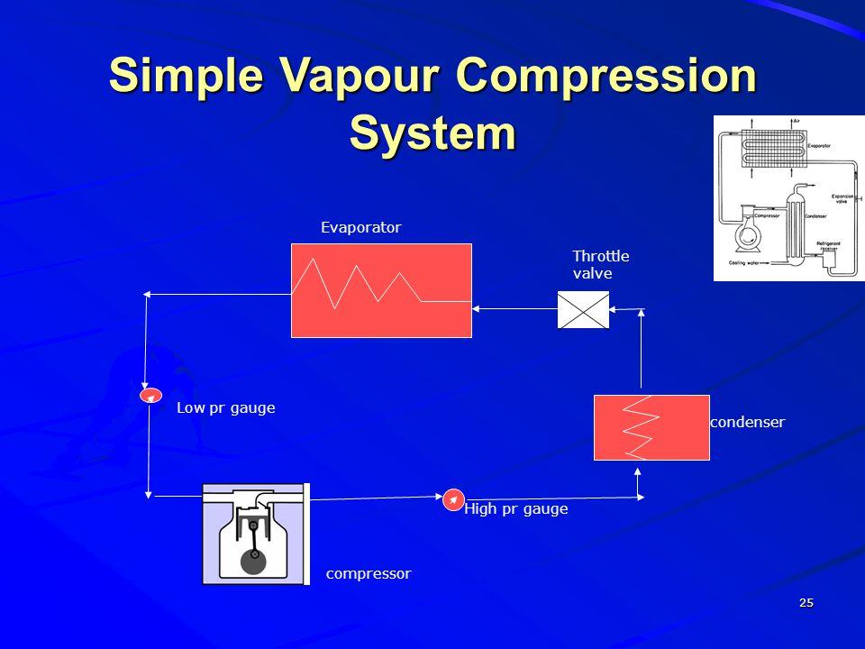 Simple Vapour Compression System