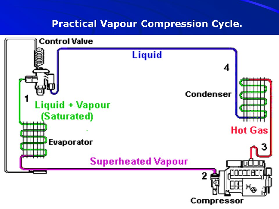 Practical Vapour Compression Cycle.