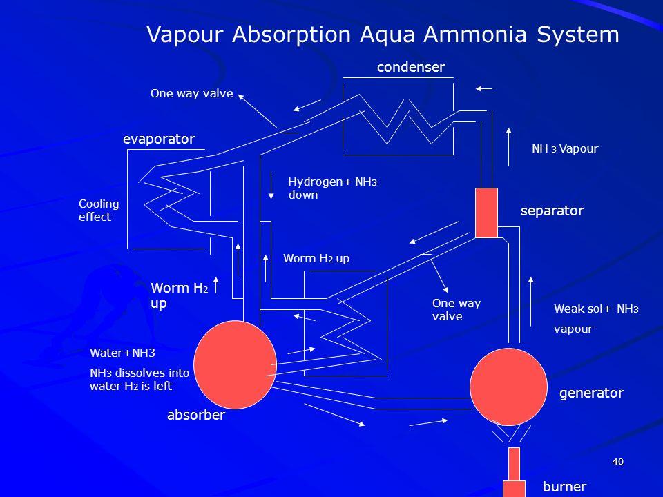 Vapour Absorption Aqua Ammonia System