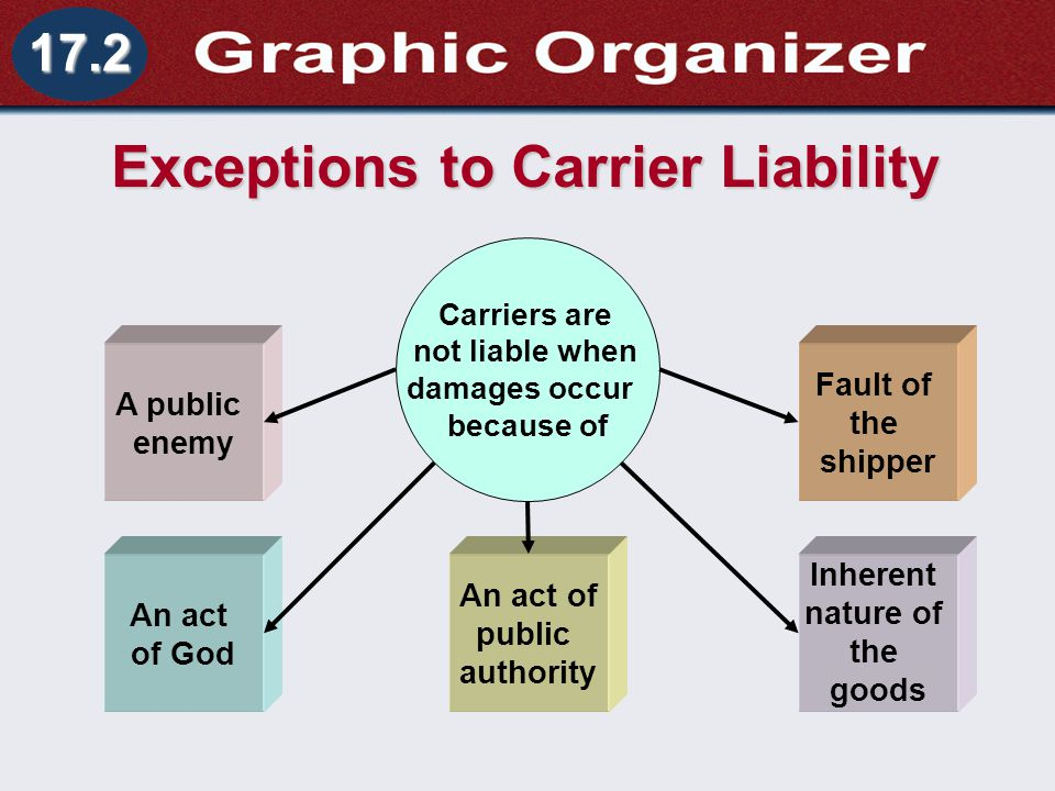 Exceptions to Carrier Liability