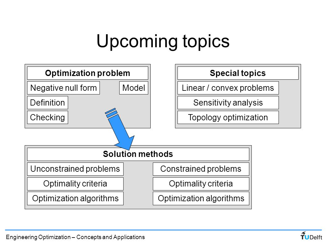 Upcoming topics Optimization problem Definition Checking