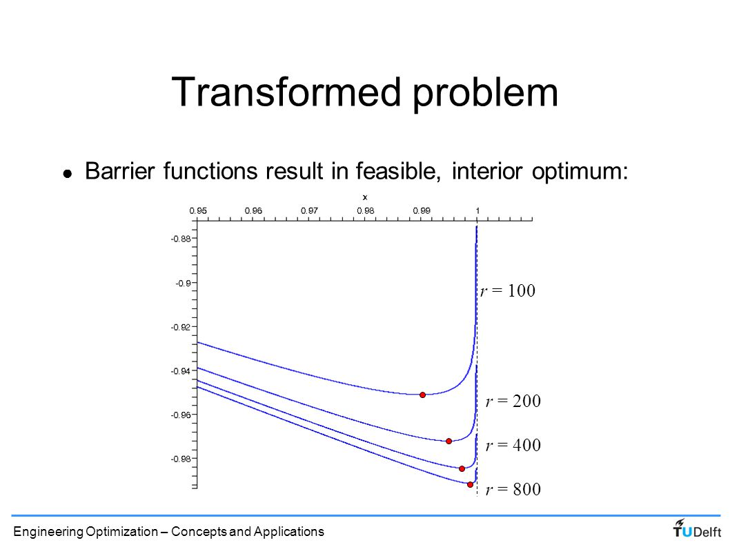 Transformed problem Barrier functions result in feasible, interior optimum: r = 100.