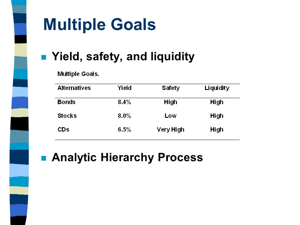 Multiple Goals Yield, safety, and liquidity Analytic Hierarchy Process