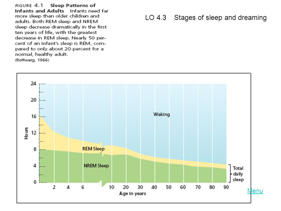 LO 4.3 Stages of sleep and dreaming