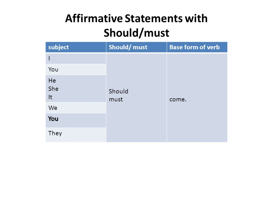 Affirmative Statements with Should/must