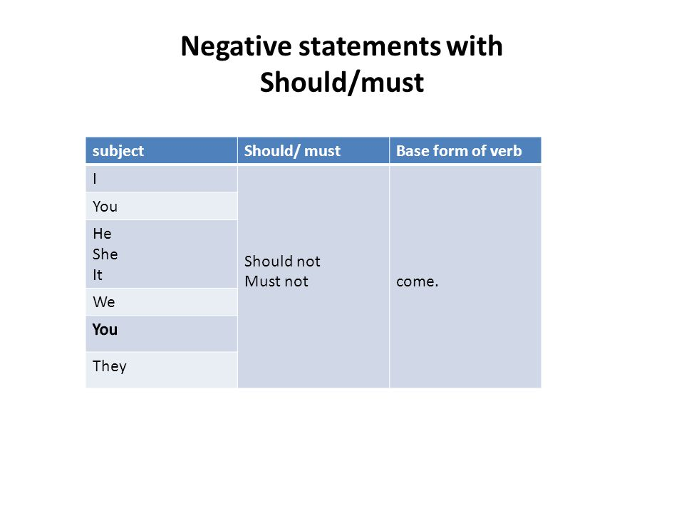 Negative statements with Should/must