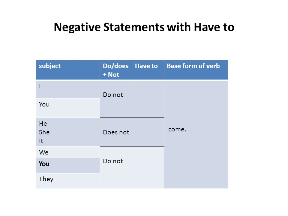 Negative Statements with Have to