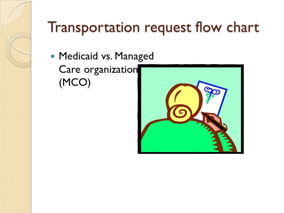 Transportation request flow chart
