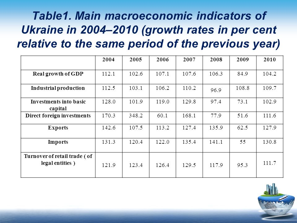Table1. Main macroeconomic indicators of Ukraine in 2004–2010 (growth rates in per cent relative to the same period of the previous year)