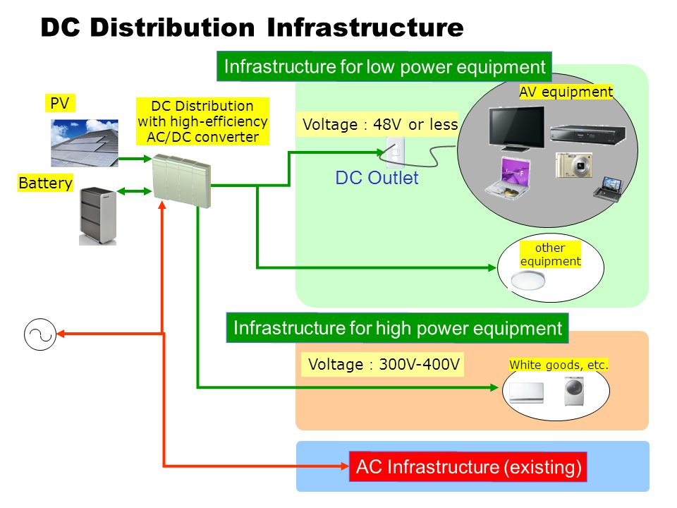 DC Distribution Infrastructure