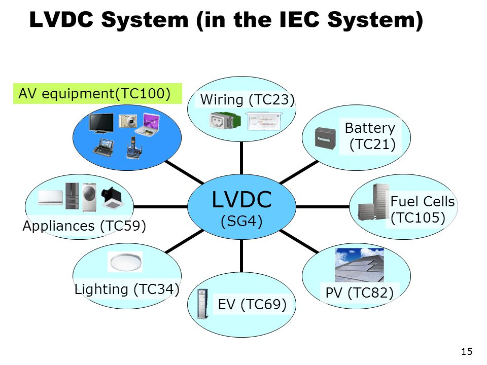 LVDC System (in the IEC System)