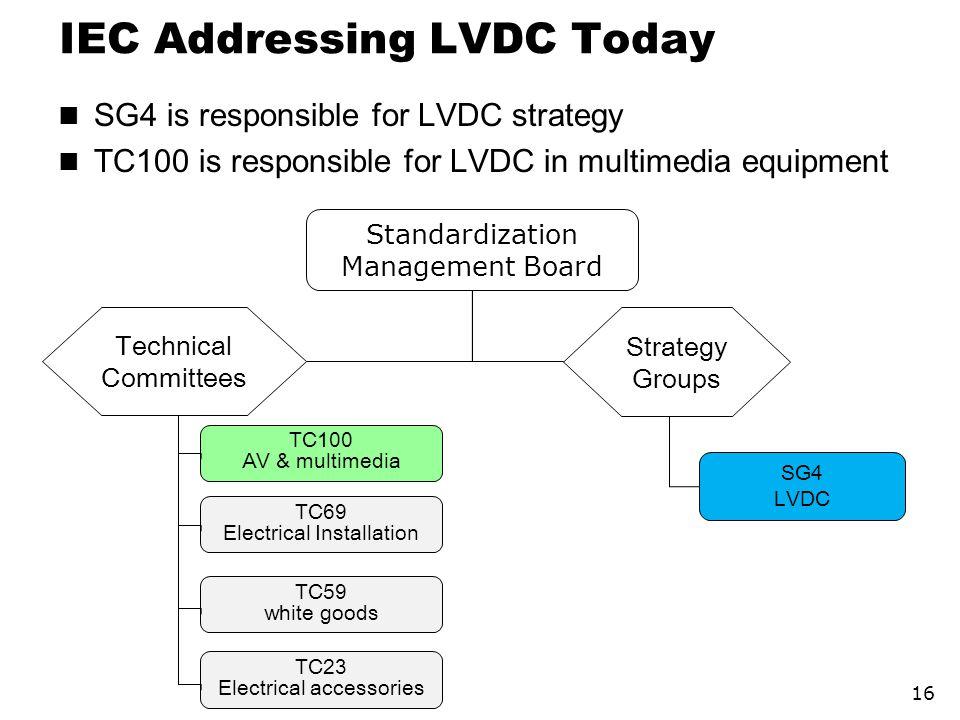 IEC Addressing LVDC Today
