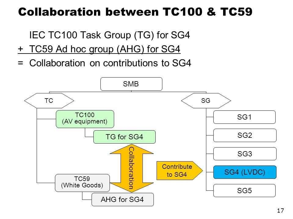 Collaboration between TC100 & TC59