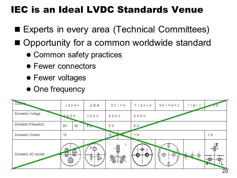 IEC is an Ideal LVDC Standards Venue