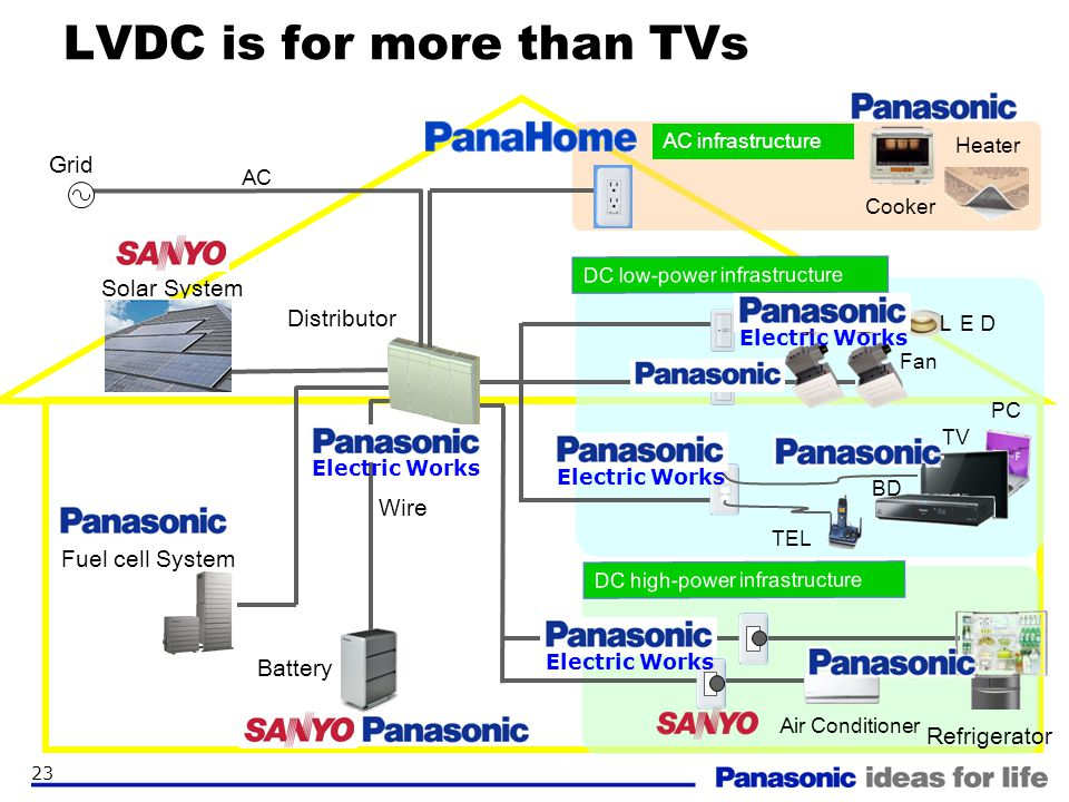 LVDC is for more than TVs
