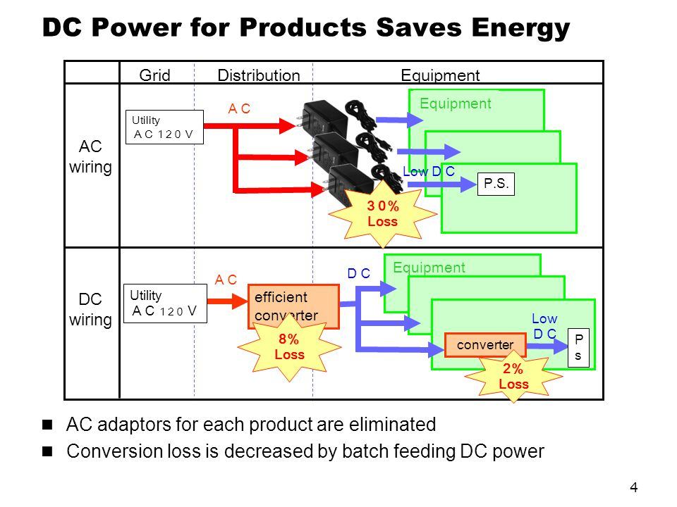 DC Power for Products Saves Energy