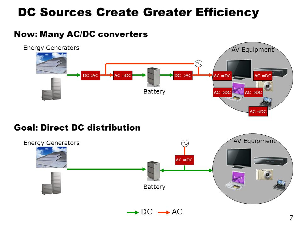 DC Sources Create Greater Efficiency