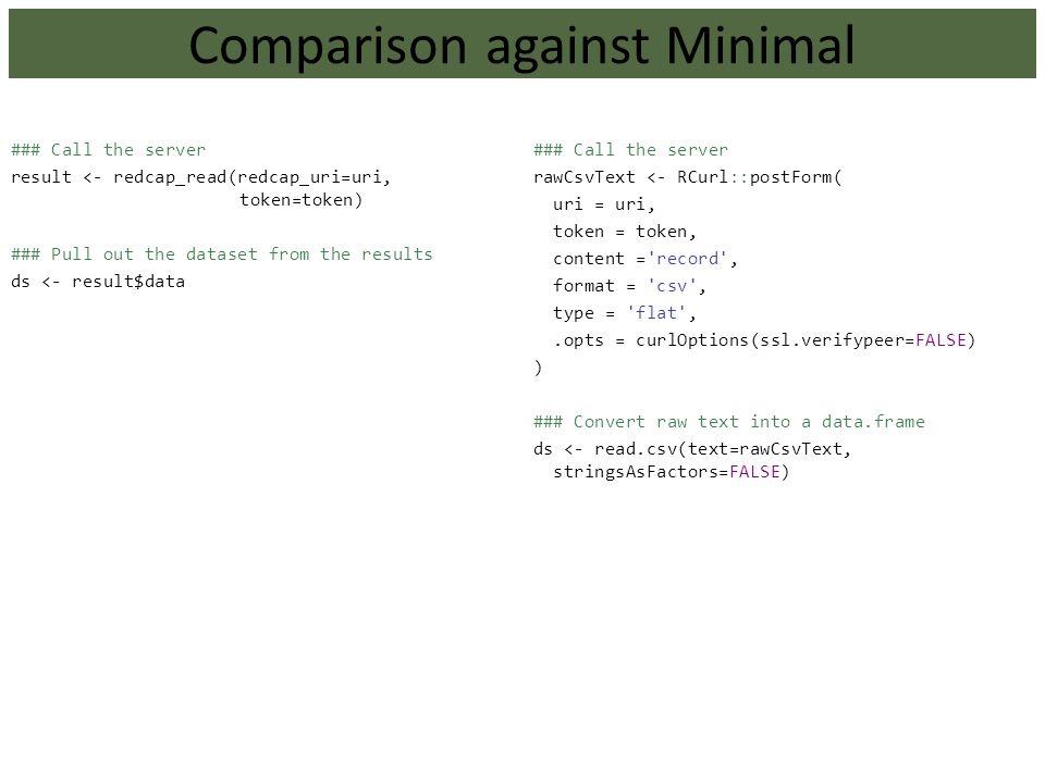 Comparison against Minimal