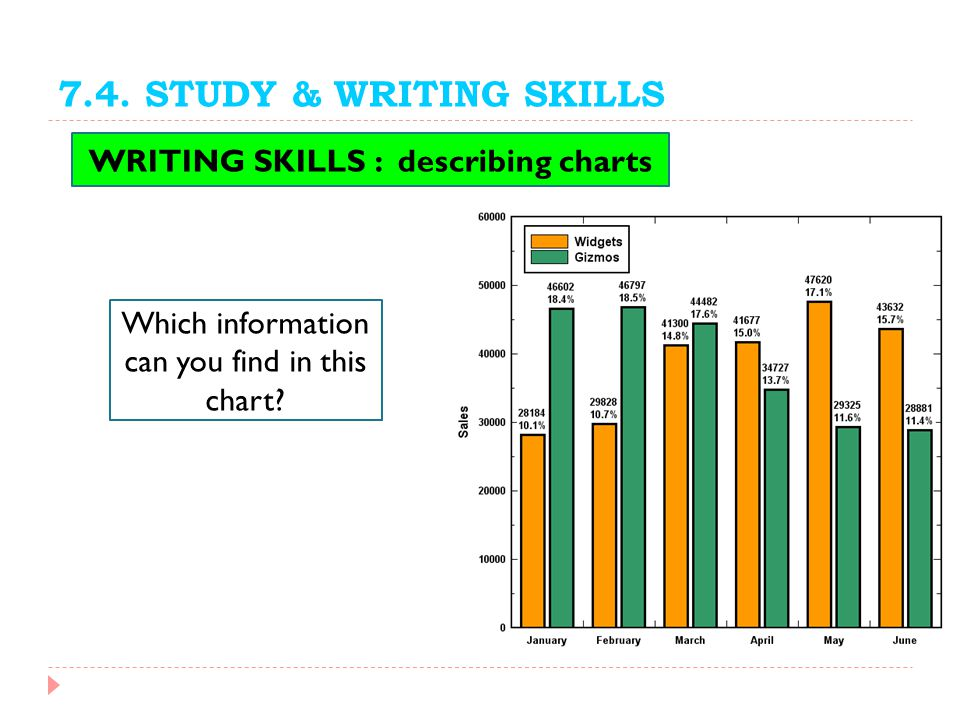WRITING SKILLS : describing charts