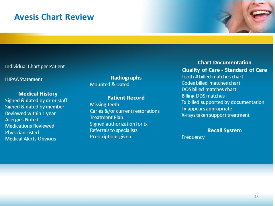 Chart Documentation Quality of Care - Standard of Care