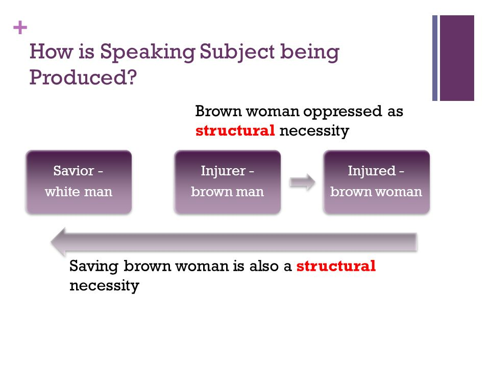 How is Speaking Subject being Produced