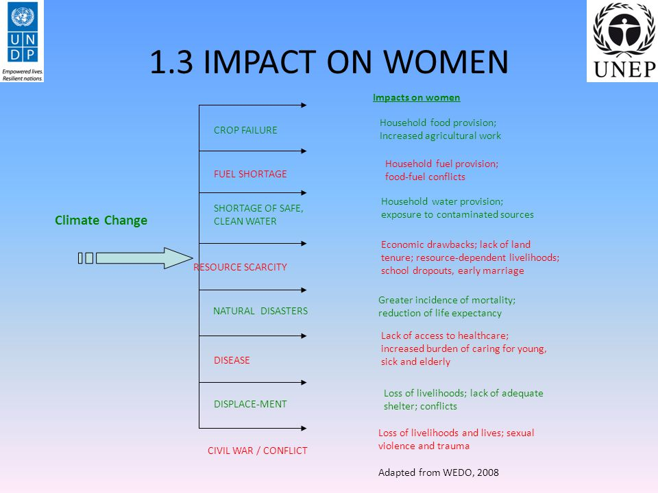 1.3 IMPACT ON WOMEN Climate Change Impacts on women