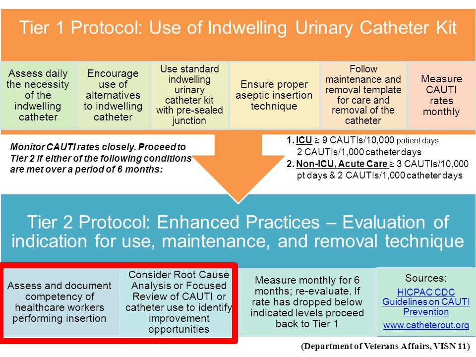 Assess daily the necessity of the indwelling catheter
