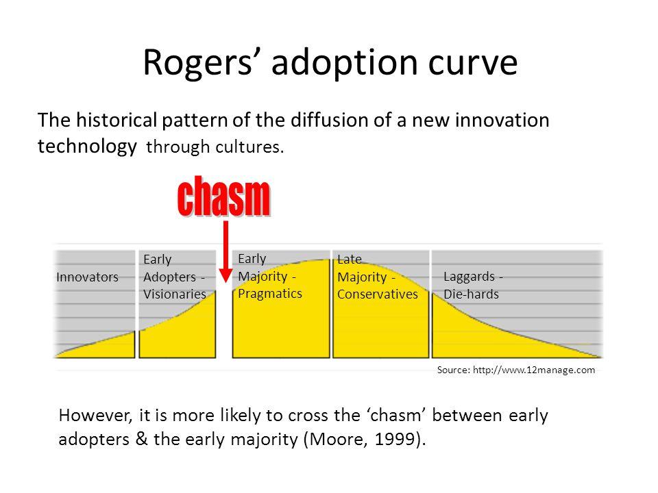 Rogers' adoption curve