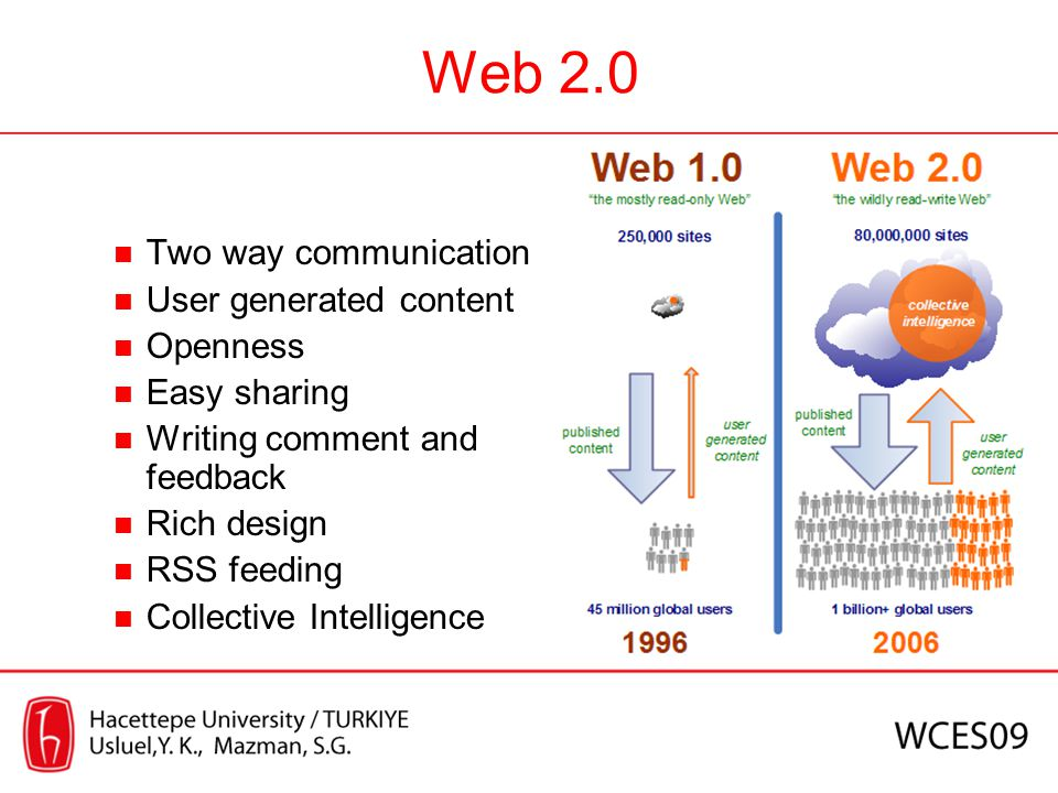 Web 2.0 Two way communication User generated content Openness