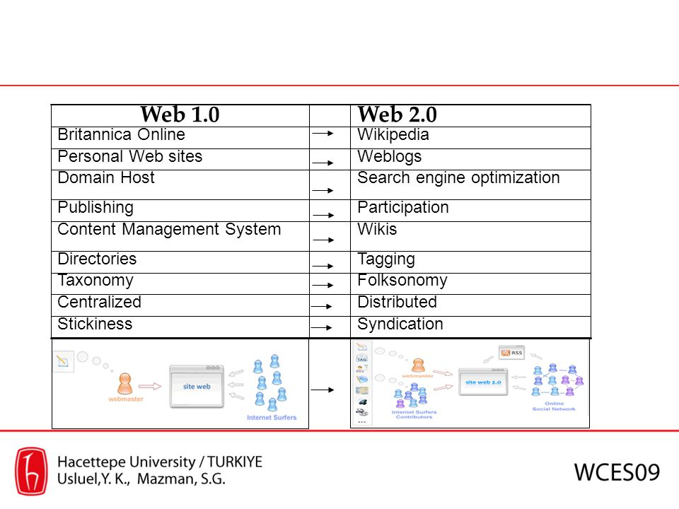 Web 2.0 Web 1.0 Distributed Centralized Syndication Stickiness