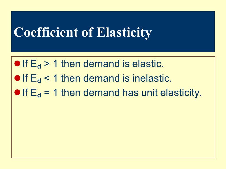Coefficient of Elasticity