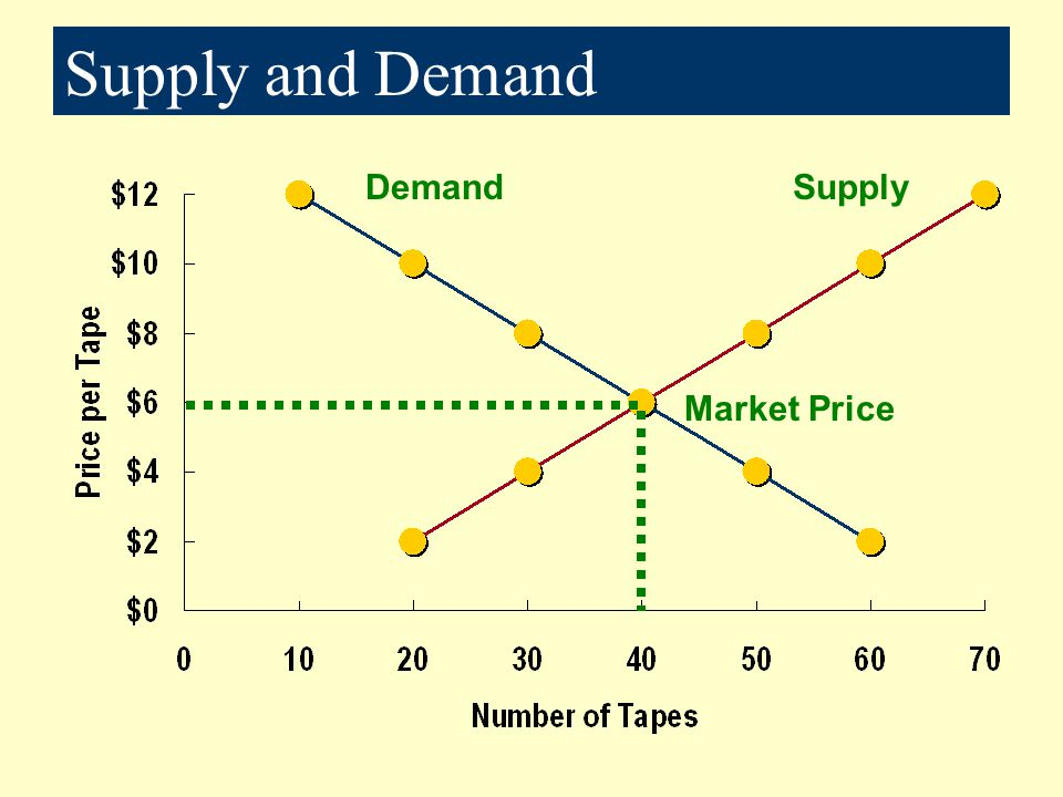 Supply and Demand Demand Supply Market Price