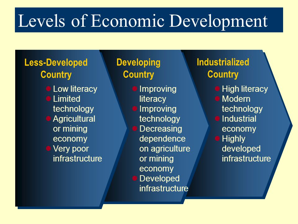 Levels of Economic Development