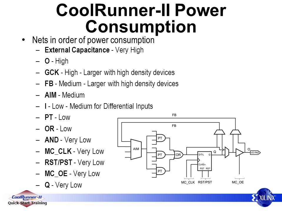 CoolRunner-II Power Consumption