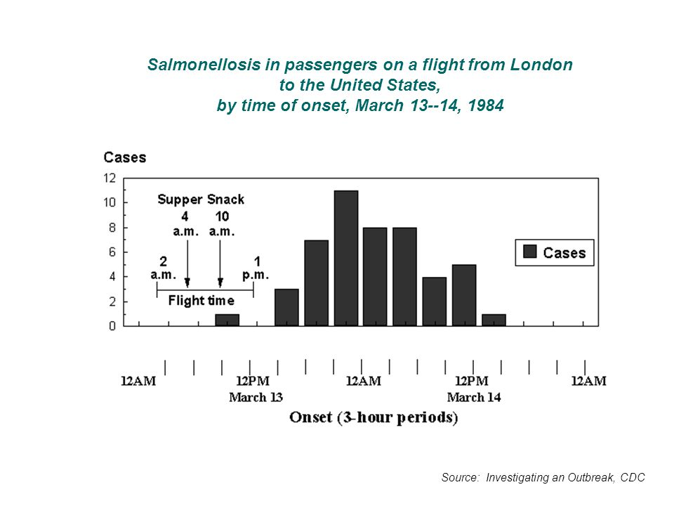 Salmonellosis in passengers on a flight from London to the United States, by time of onset, March 13--14, 1984
