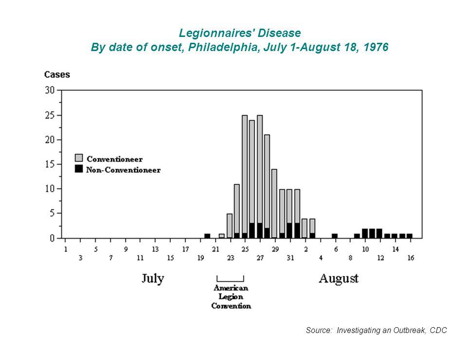Legionnaires Disease By date of onset, Philadelphia, July 1-August 18, 1976
