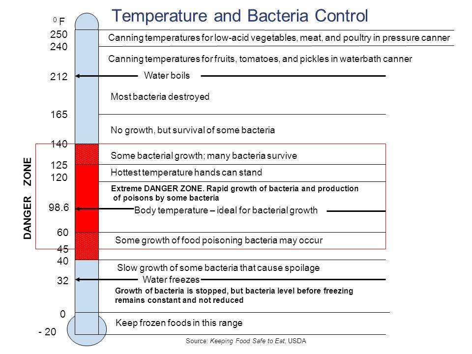 Temperature and Bacteria Control