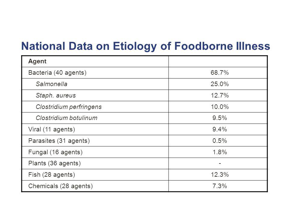 National Data on Etiology of Foodborne Illness