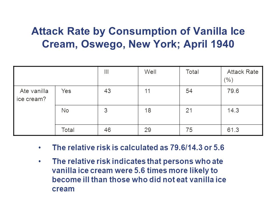 Attack Rate by Consumption of Vanilla Ice Cream, Oswego, New York; April 1940