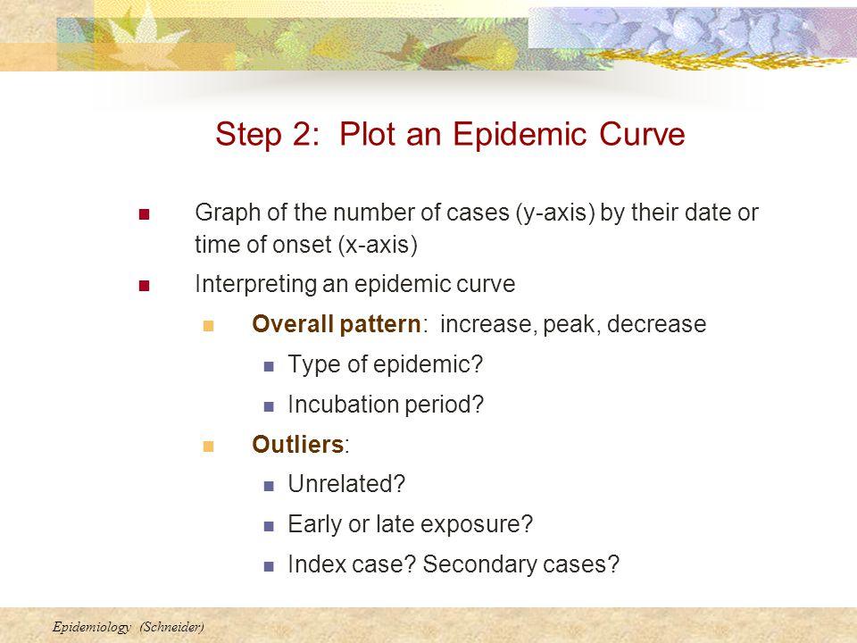 Step 2: Plot an Epidemic Curve